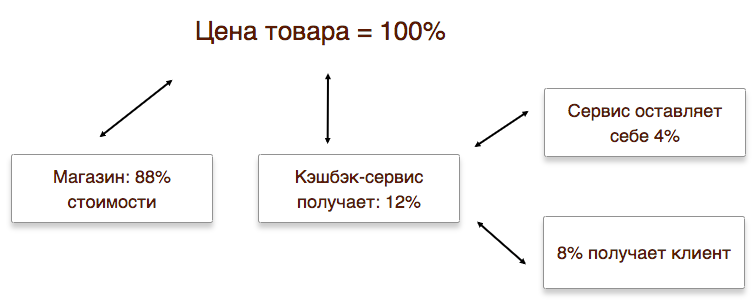 Схема як працює кешбек