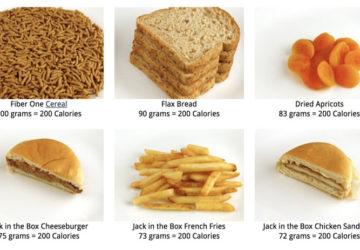 Калорійність продуктів на фото