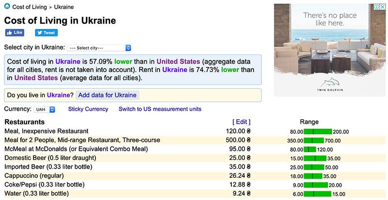 Стоимость жизни в Украине