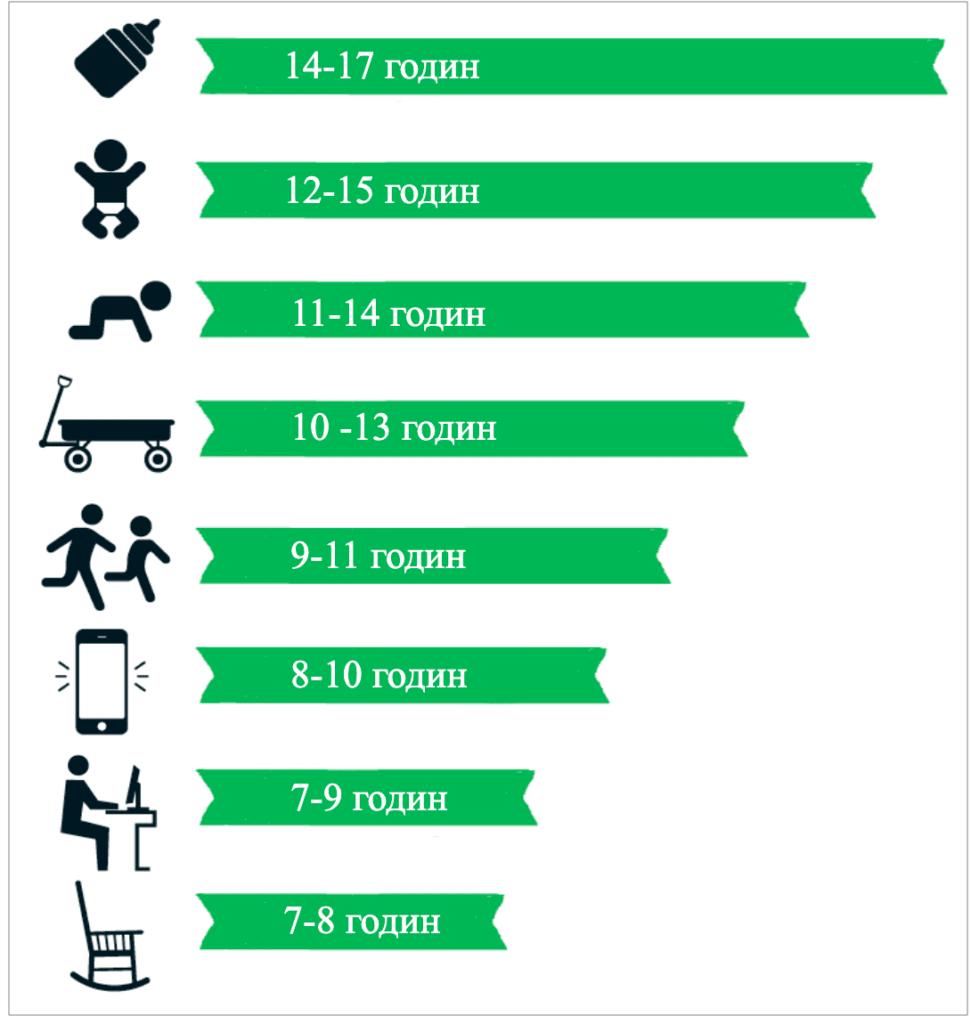 Скільки потрібно спати дорослим і дітям
