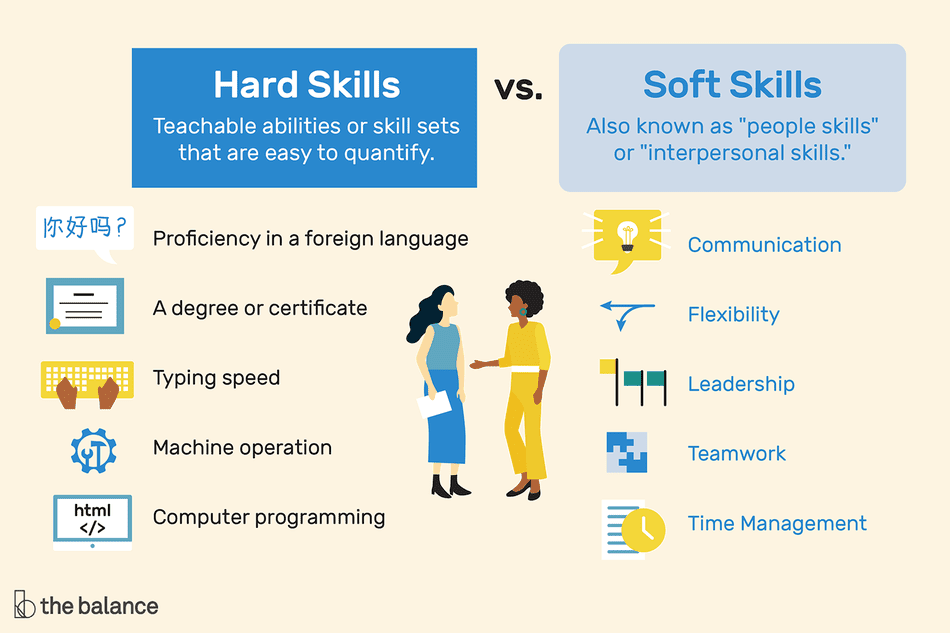 Hard Skills і Soft Skills - гнучкі і мякі навички.