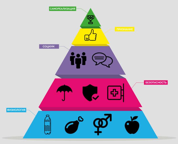 Піраміда потреб Маслоу