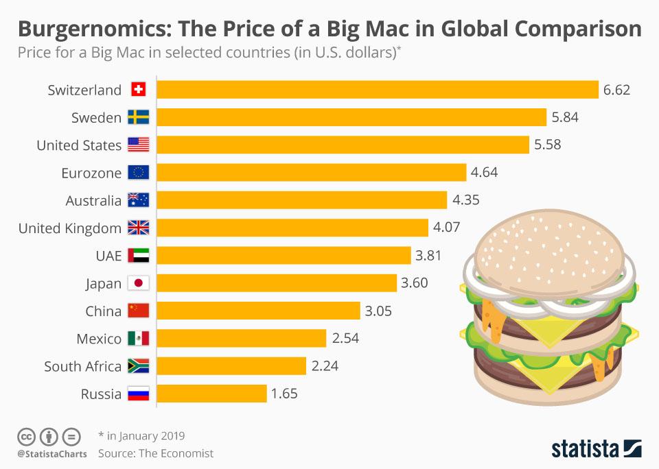 Бургерономіка: країни з найвищою і найнижчою вартістю БігМака