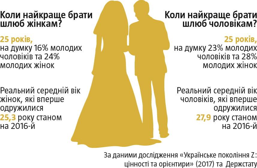 Середній вік в якому одружуються українці