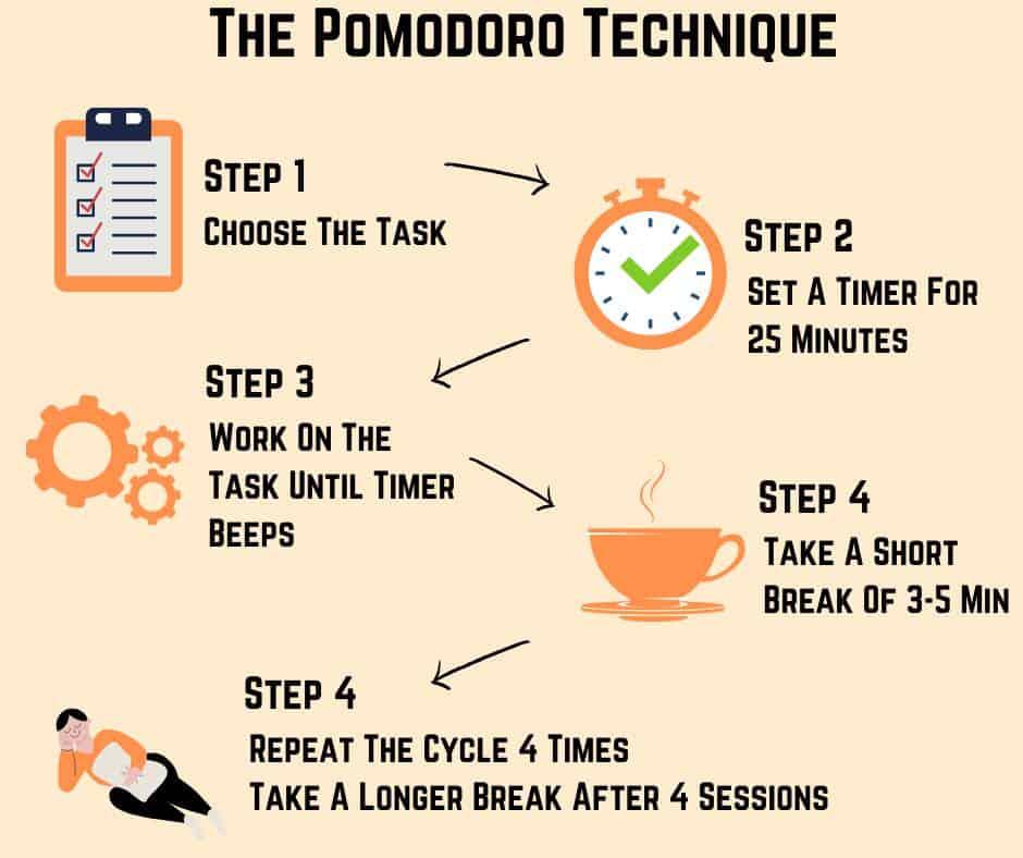 Тайм-менеджмент по техніці Помідоро