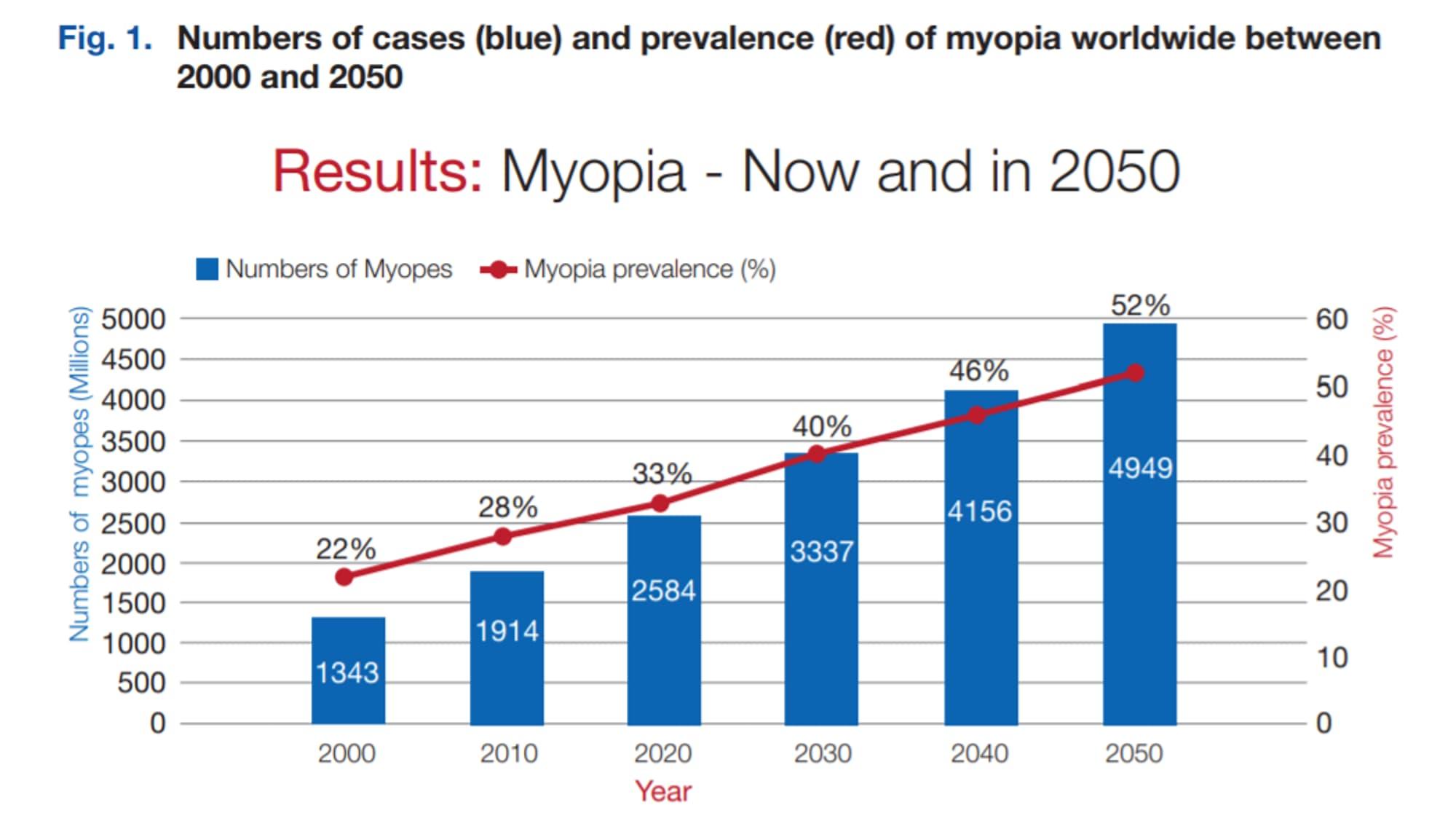Статистика поширення Міопії у світі